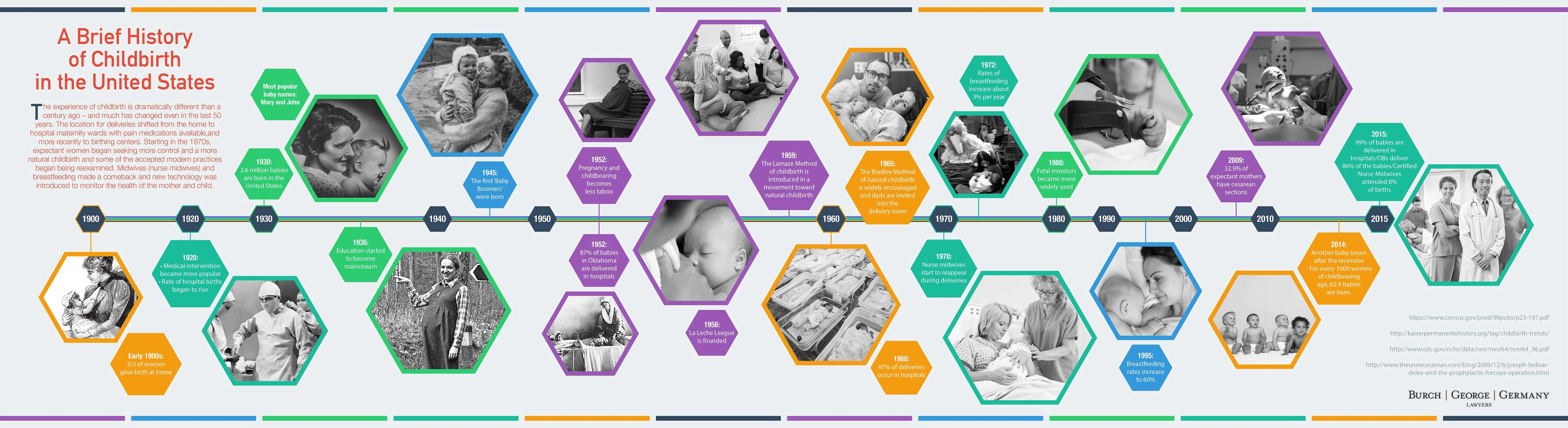 INFOGRAPHIC History of Childbirth in the US