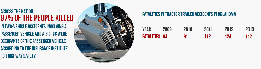 Hire a truck wreck lawyer when filing for a truck accident lawsuit.